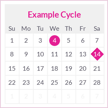 How soon can you start ovulating after your period